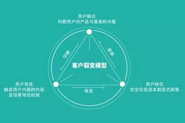 裂变营销之准que完zheng的fuzhi